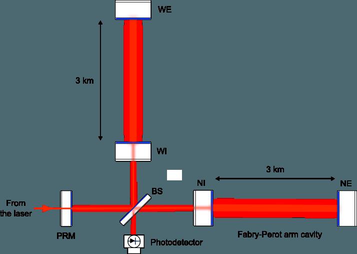 Simplified optical scheme of the Virgo interferometer