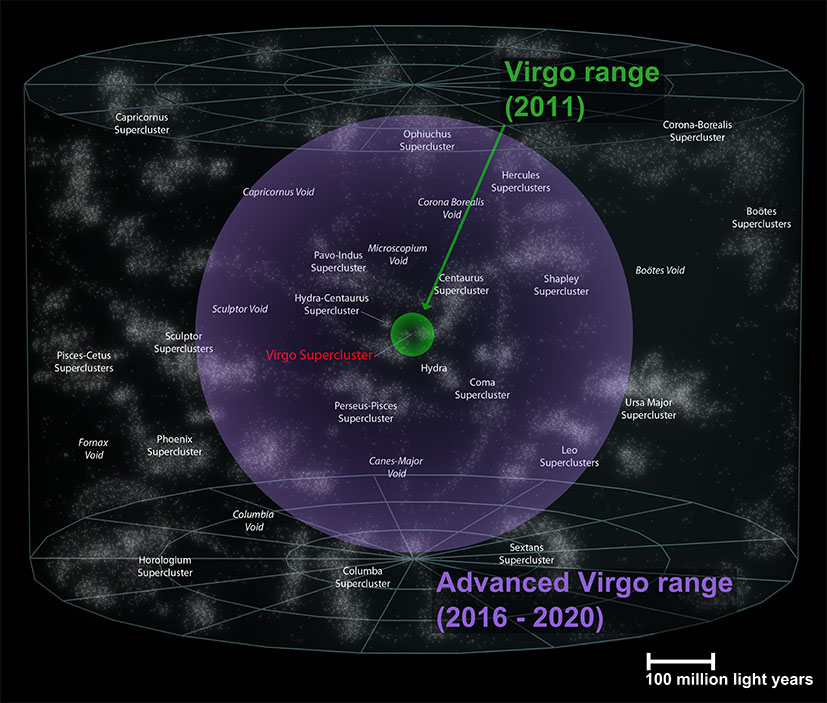 The volume of space accessible by the initial Virgo (green) and Advanced Virgo (purple)