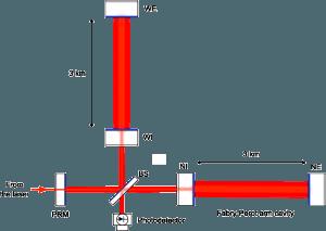 Schéma optique simplifié de l'interféromètre Virgo (Crédits : Collaboration Virgo)