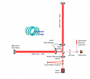 scheme of the optical layout of Advanced Virgo in O3 with indication of the Laser source, the Input Mode Cleaner, the Power Recycling mirror, the Beam Splitter, the 3-km long Arm cavities in L-shaped configuration with the suspended Input and End Test Masses, the SR lens, the injection of Squeezed vacuum state, the photodiode for detection
